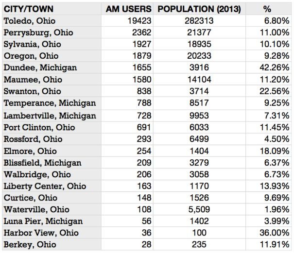 Data compiled from Malfideleco & Google (Lambertville & Temperance's pop. is from 2010)